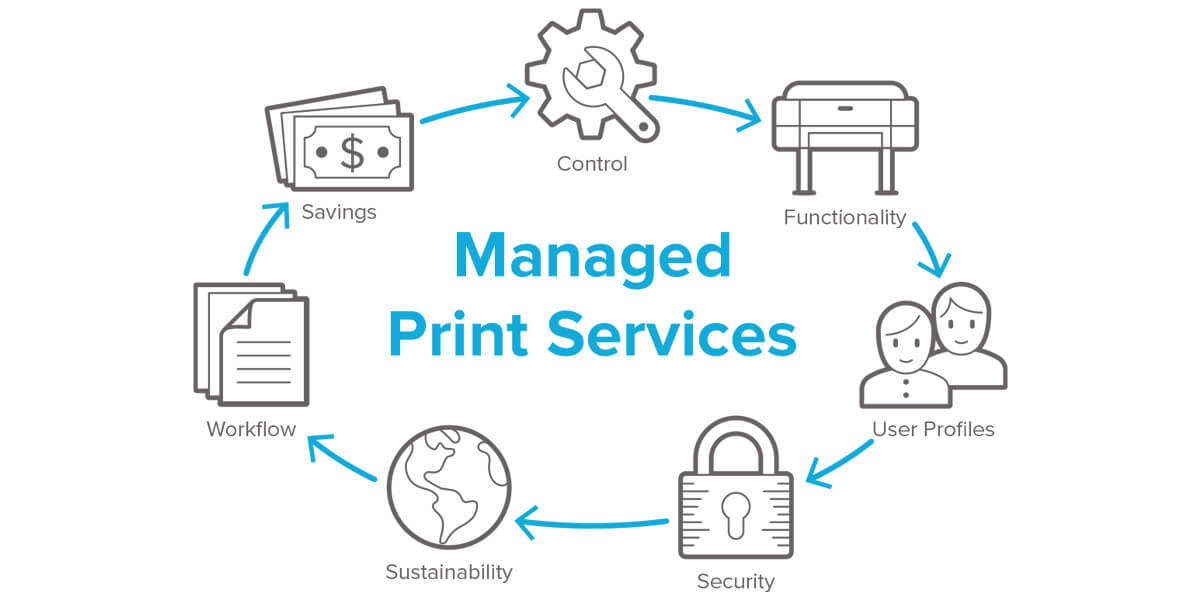 The Value of a Managed Print Service Assessment | Doceo